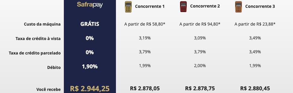 Taxas SafraPay x PagSeguro X Superget Getnet X Credicard Pop (Rede)
