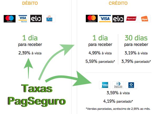 Taxas da PagSeguro para Maquininhas de Cartões